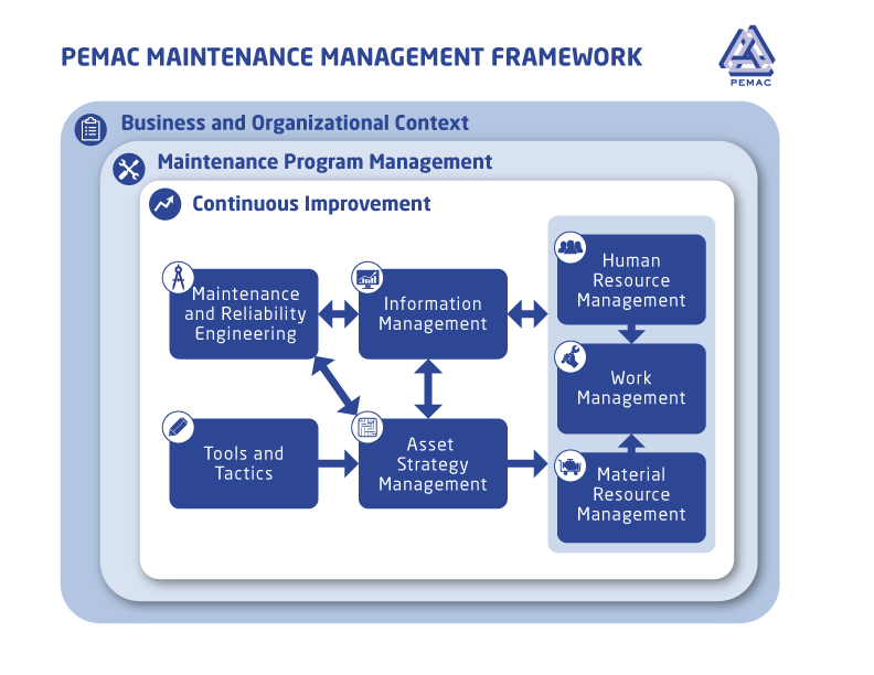 PEMAC MM Framework Diagram
