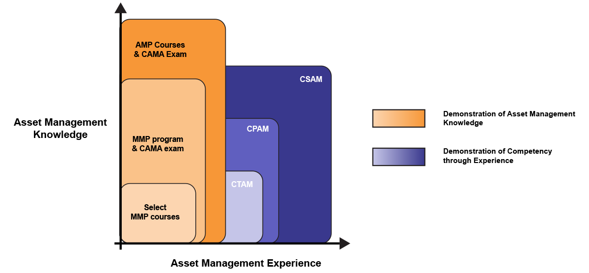 PEMAC Global Certification Scheme Assessment Criteria